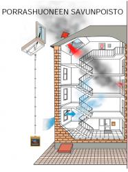 kuva porrashuoneen savunpoiston toiminnasta